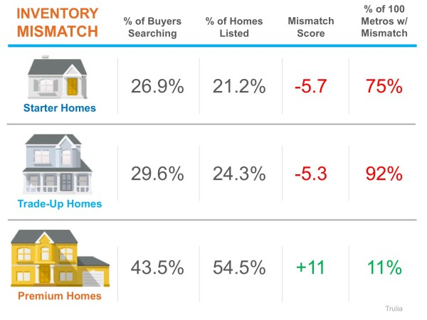 A Tale of Two Markets: Inventory Mismatch Paints a More Detailed Picture | MyKCM
