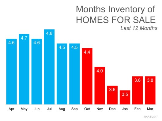 3 Charts That Shout, 'List Your Home Today!' | MyKCM