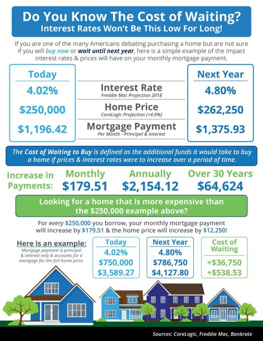Do You Know the Cost of Waiting? [INFOGRAPHIC] | MyKCM