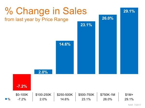 Buyer's Market Helps Premium Home Sales Soar | MyKCM