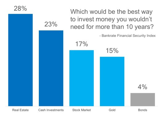 Americans Still Believe Real Estate is Best Long-Term Investment | MyKCM