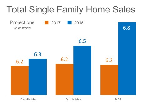 Home Sales Expected to Increase Nicely in 2018 | MyKCM
