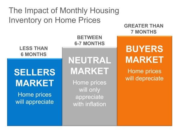 The Real Reason Home Prices are Increasing | MyKCM
