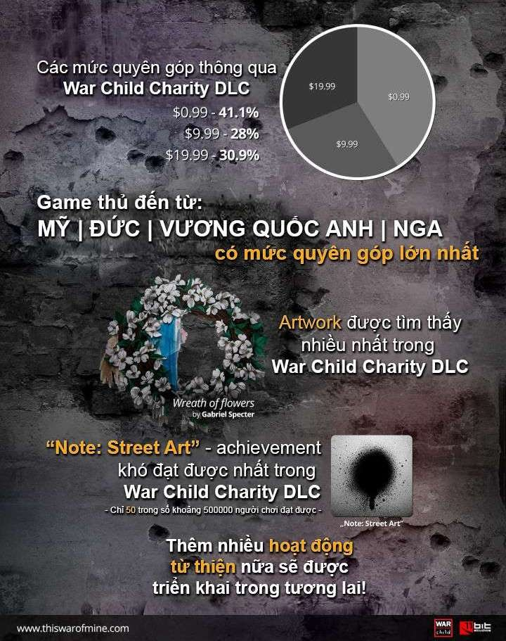 game-infographic-lam-tu-thien-cung-this-war-of-mine-war-child-charity-dlc (2)
