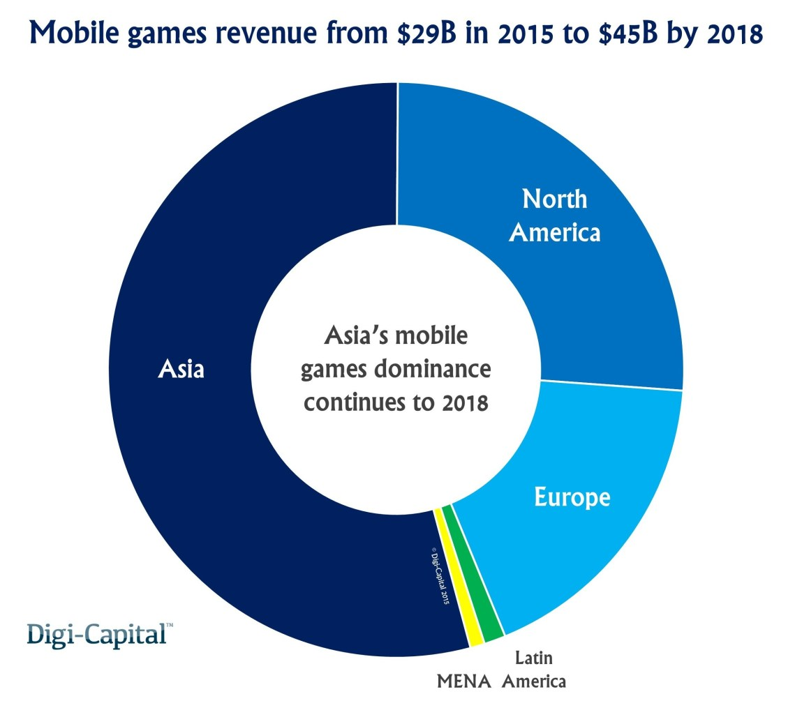 mobile-gaming-will-be-a-45b-market-by-2018-leaving-console-gaming-way-behind-2