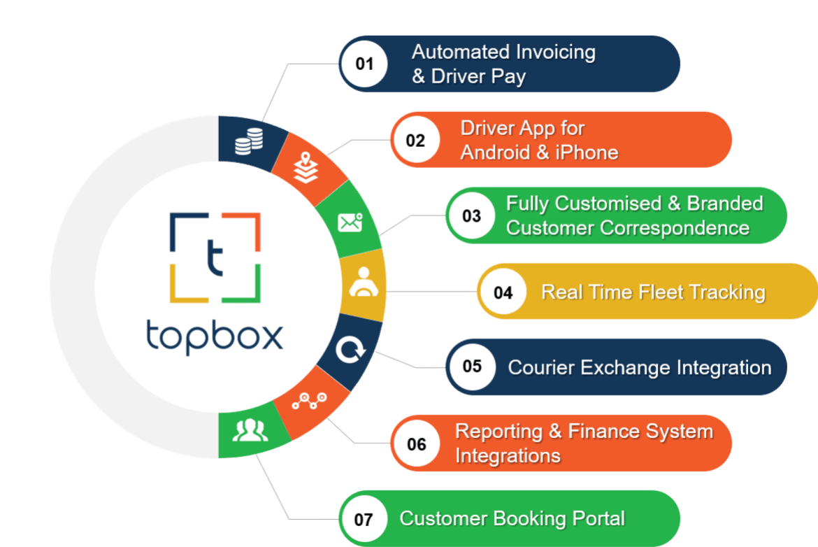 automated invoicing and driver pay driver app android iphone customised branded customer correspondence real time fleet tracking courier exchange integration reporting and finance system integration customer booking potal