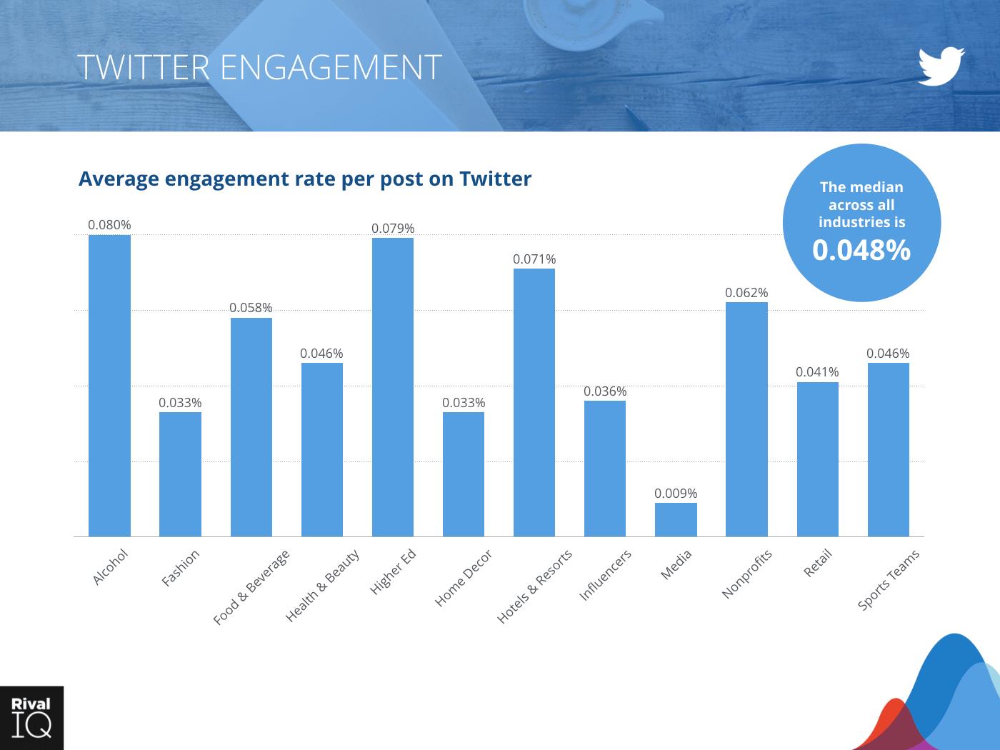 Social Media Industry Benchmark Report