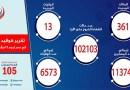 الصحة: تسجيل 361 إصابة جديدة بكورونا ووفاة 13 شخصًا بالفيروس.. وخروج 122 من المستشفيات