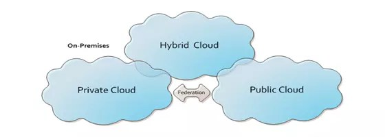 hybrid cloud computing