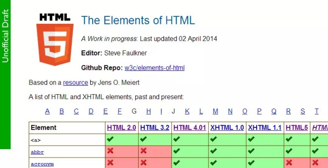 The Elements of HTML