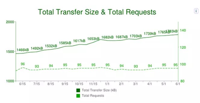 HTTP Request Sizes