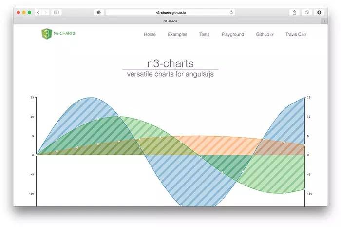 n3charts