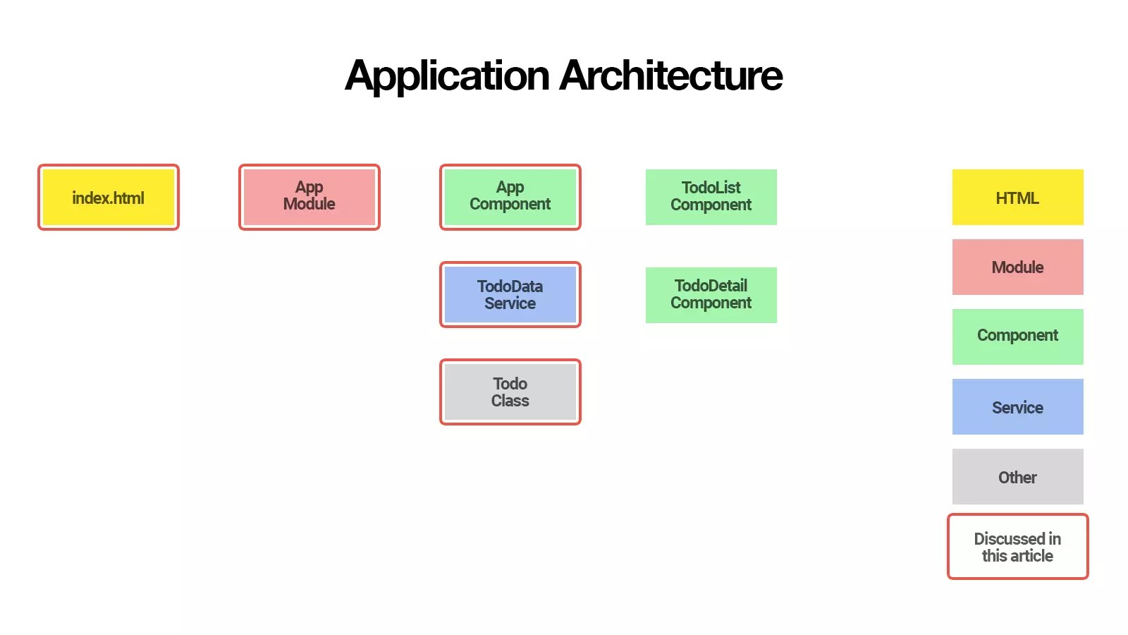 Application Architecture of Finished Todo Application
