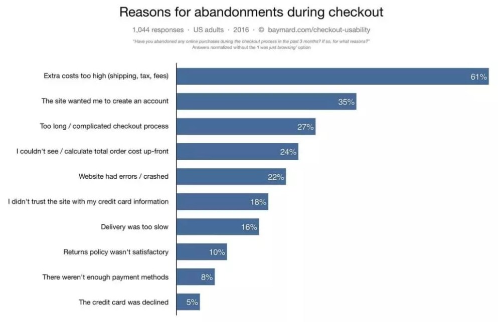 Reasons for abandonments during checkouts