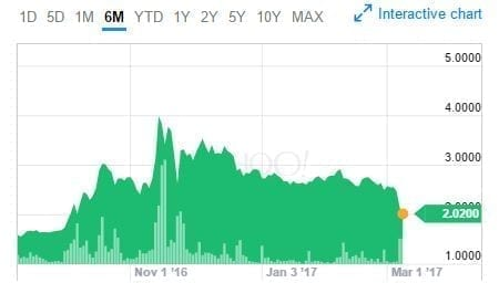 OrganiGram Six Month Stock Graph