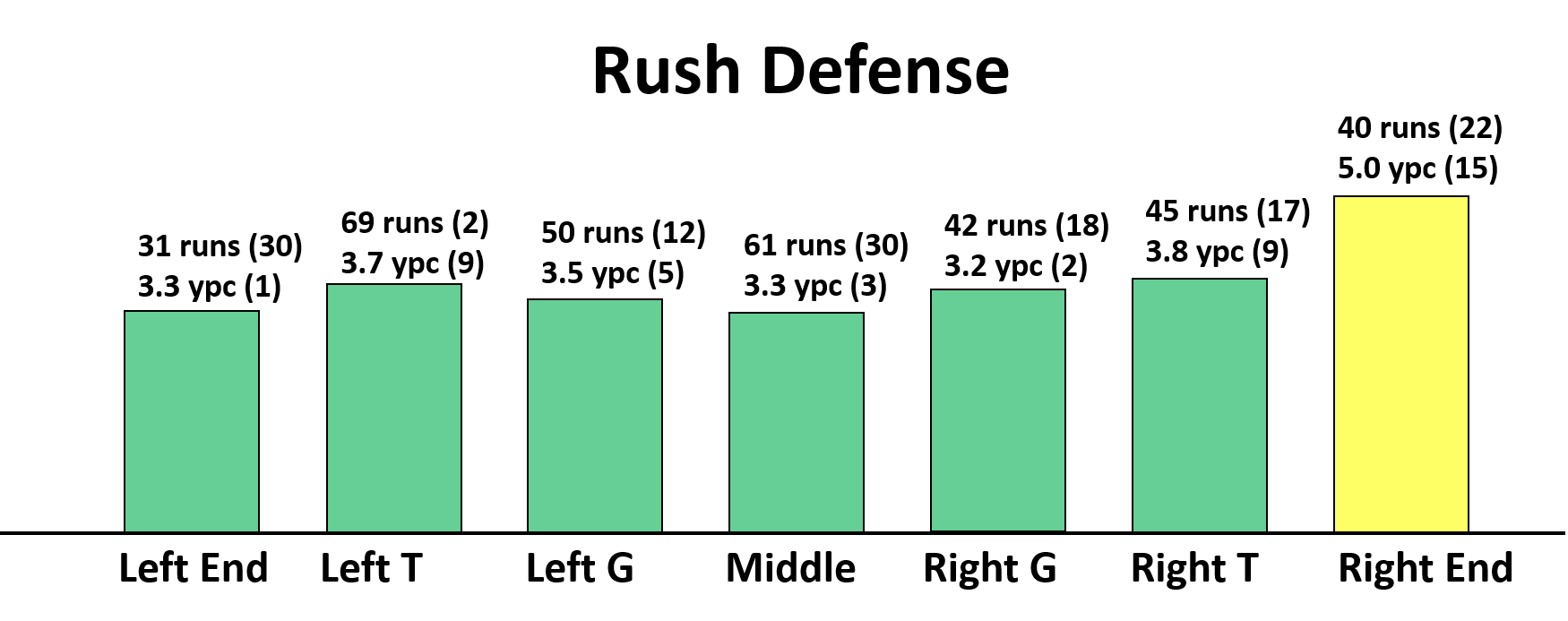 Da Bears Blog Self Scouting Chicago S 2018 Defense Run Pass Across The Field