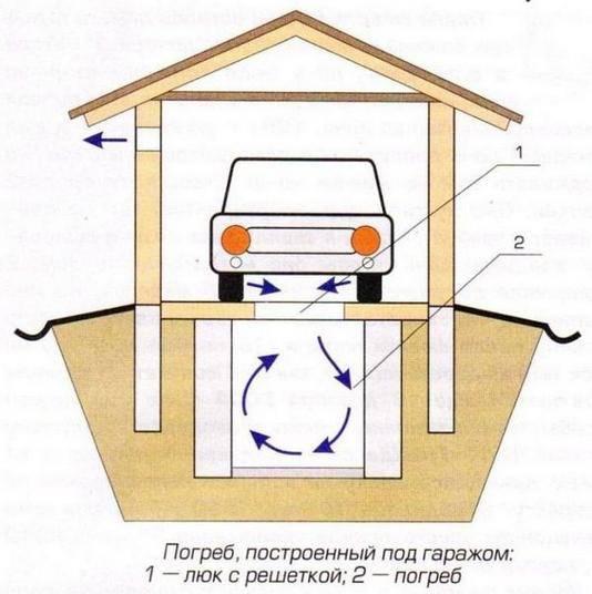 Как на даче построить погреб своими руками: фото, видео