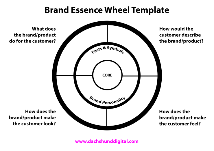 Brand Essence Wheel Template
