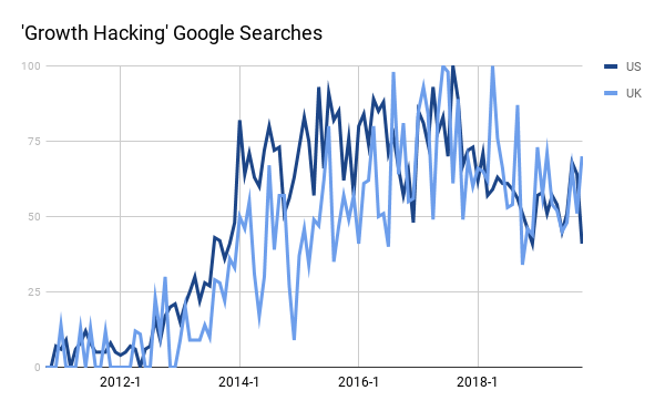Growth hacking google search volume graph.