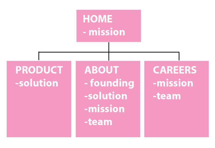 About us website structure