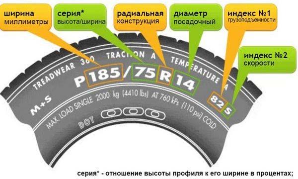Маркировка шин: расшифровка обозначений, год выпуска, что ...