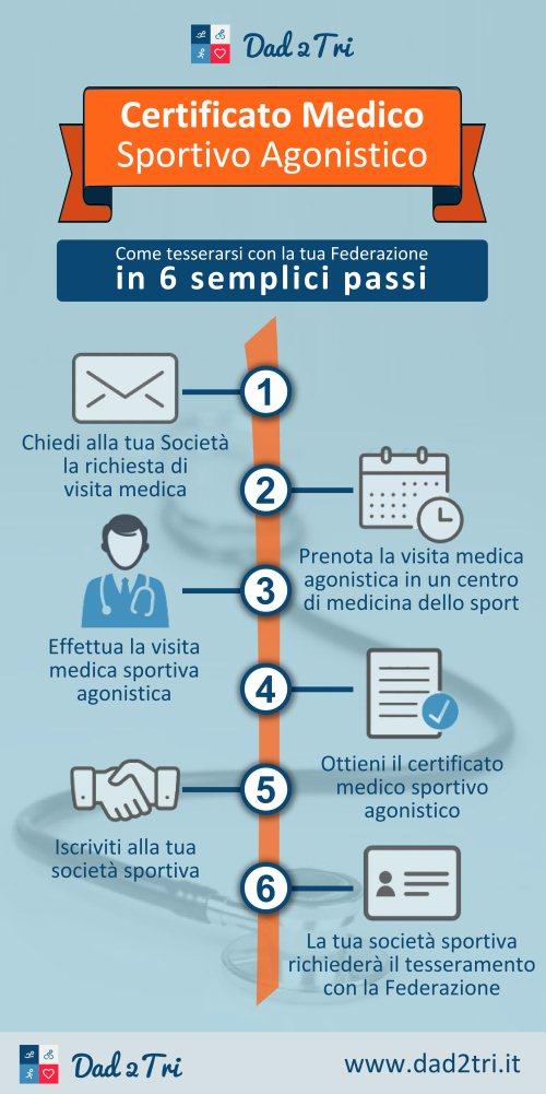 certificato-medico-sportivo-agonistico-infografica-500