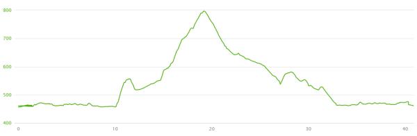 rapperswil-ciclismo-altimetria