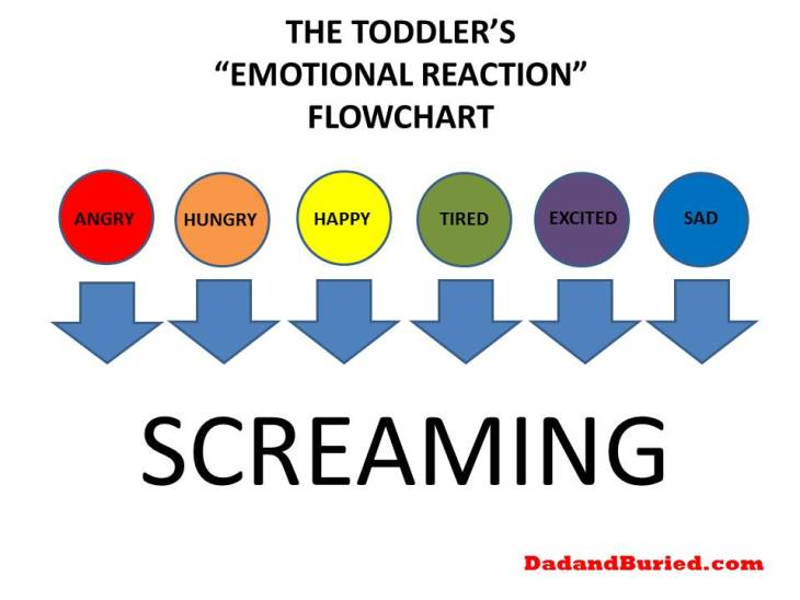 parenting, dads, funny, moms, family, kids, children, toddlers, threenagers, terrible twos, emotions, mood, flowchart, infographic