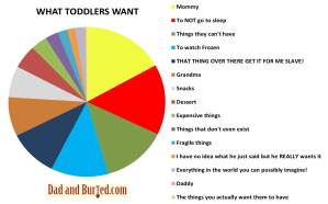 parenting, parenthood, wordless wednesdays, dad blogger, funny, humor, pie chart, toddlers, stress, terrible twos, what toddlers want, want it all