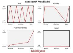 parenting, parenthood, charts and graphs, energy crisis, climate change, dads, moms, toddlers, kids, babies, sleeping, dad bloggers, dad and buried, funny, humor, wordless wednesday