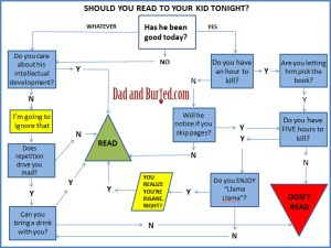 reading, learning, development, education, charts and graphs, wordless wednesday, bedtime story, funny, humor, dad bloggers, dad and buried, choose your own adventure, parenting, family, kids, children, moms, dads, stress, bedtime