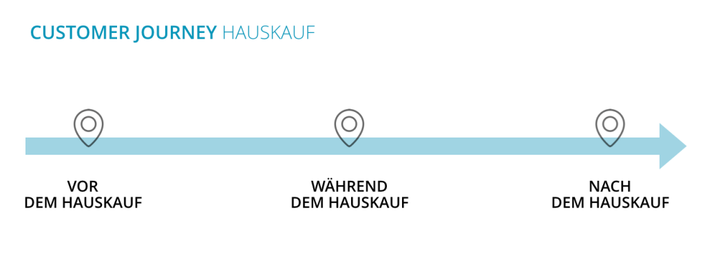 DADROA_Was ist Digitale Marktforschung_Customer Journey