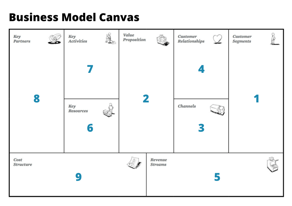 Business Model Canvas: So funktioniert das Modell