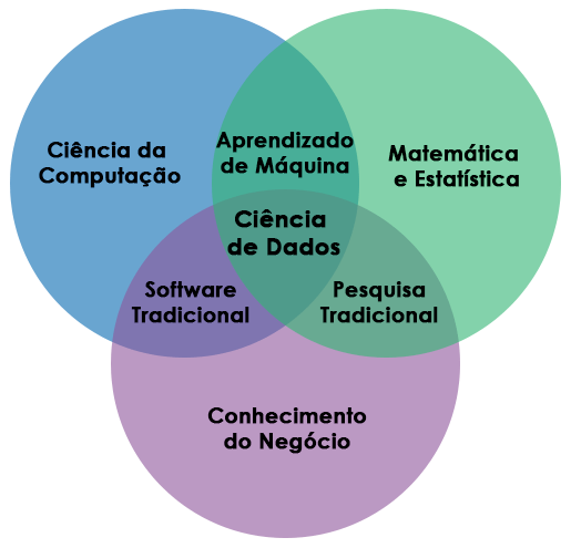 Ciência de Dados uma área interdisciplinar