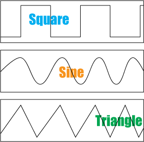 common tremolo waveforms