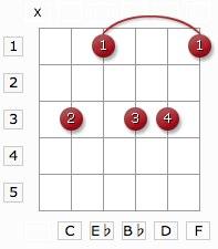 cm11 guitar chord