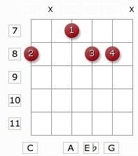 Cm6 guitar chord