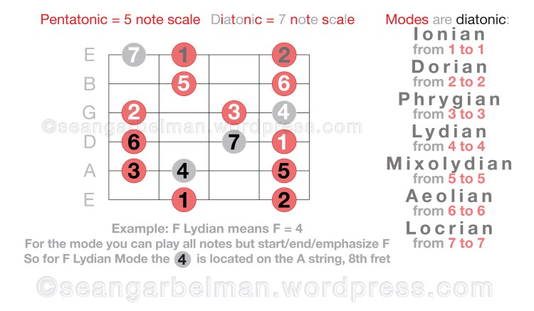 guitar-scales-modes-3-04