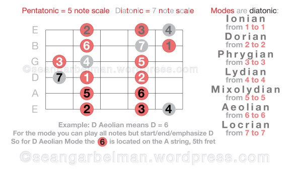 guitar-scales-modes-4-04