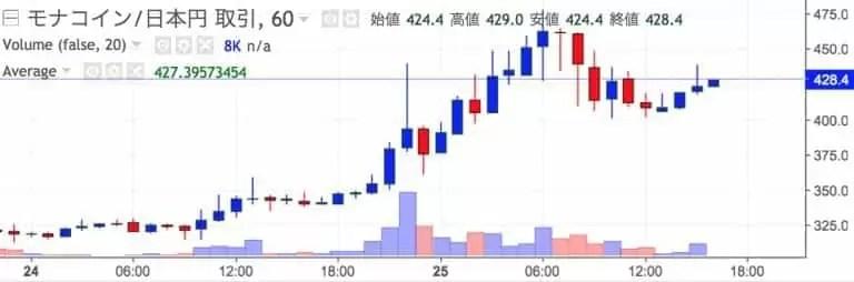 btcfx_trade - 【ビットコインFX 14日目】ビットコインゴールドの次は本番の(segwit2x)分裂!(BTCFX+45,000円)