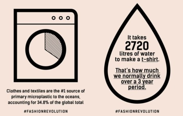 Fashion impact on water resources