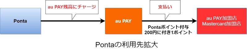 au PAY Pontaの利用先拡大