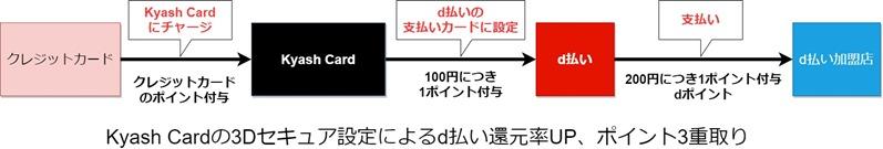 d払いkyash3D