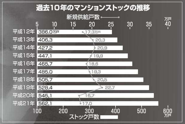 分譲マンションストック戸数の推計値/国交省