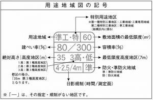 用途地図_見方