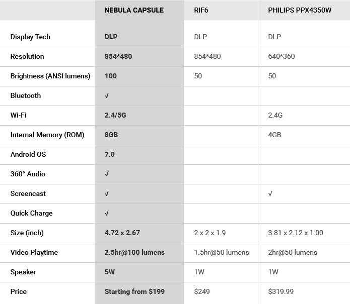 ankerのスマートプロジェクターcapsuleと他社製品の比較