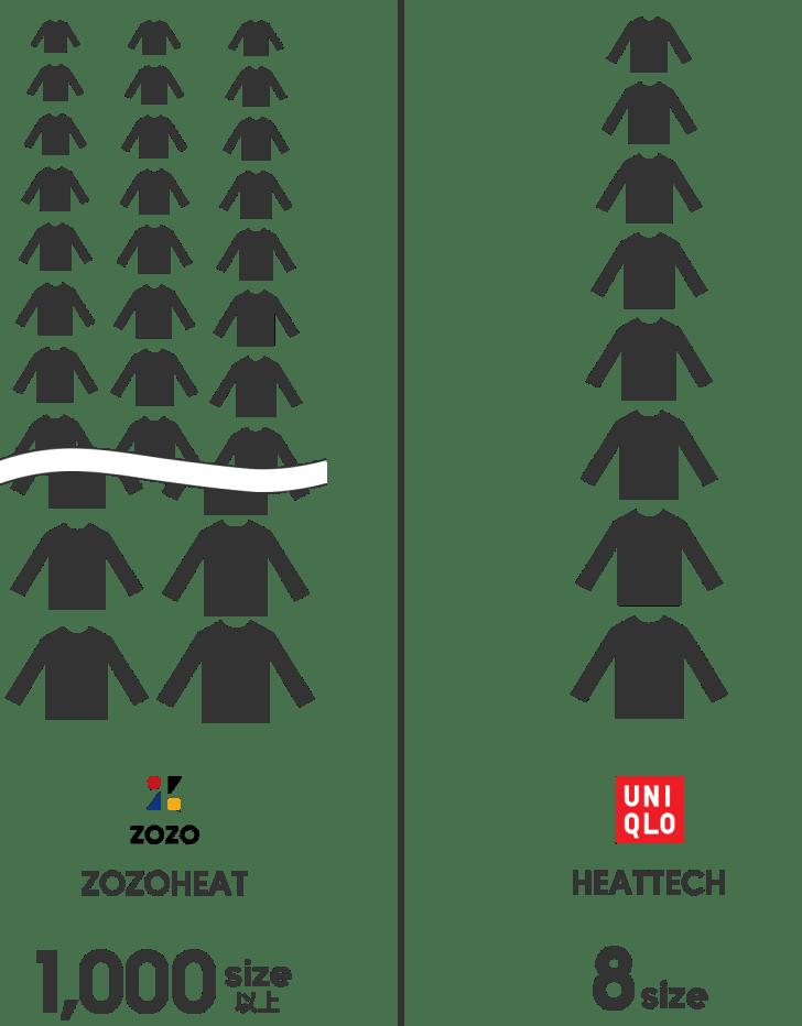 zozoheatとheattechのサイズ展開の違いをシャツの絵で再現