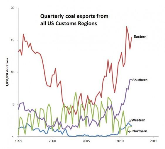 Sightline: coal exports
