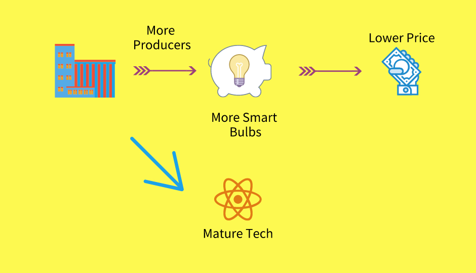 Will smart bulbs get cheaper?
