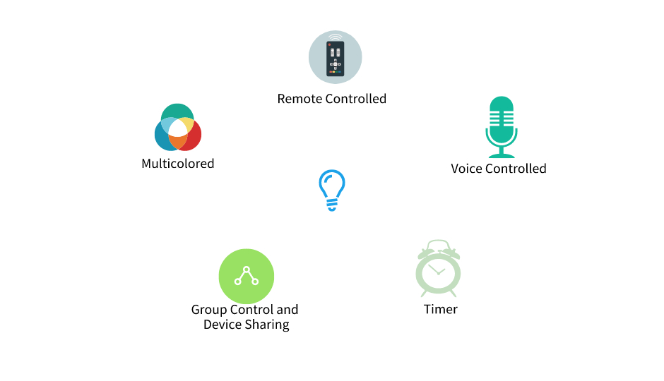 No Hub Smart Bulbs Infographic
